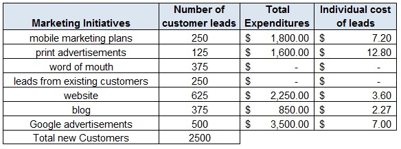 Determining-Cost-of-Lead-Generation-in-Marketing