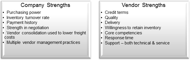 Company and Vendor Strengths SWOT