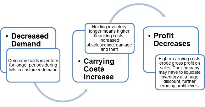 Min-Max-Inventory-Holding-Costs