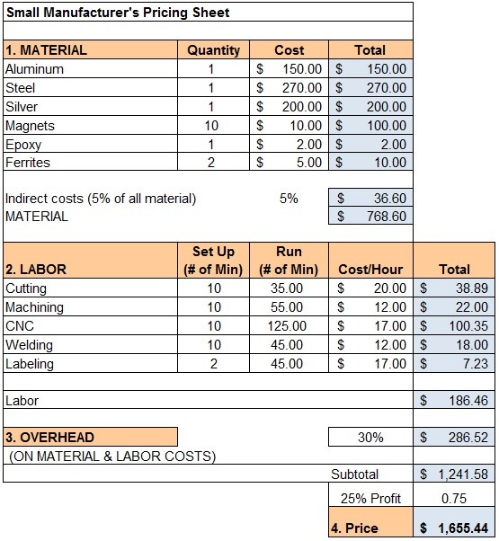 Manufacturer Price Sheet Direct Material Direct Labor