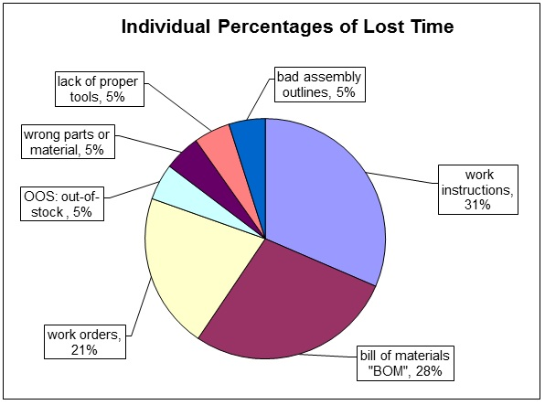 Pie Chart Lost Time Pareto