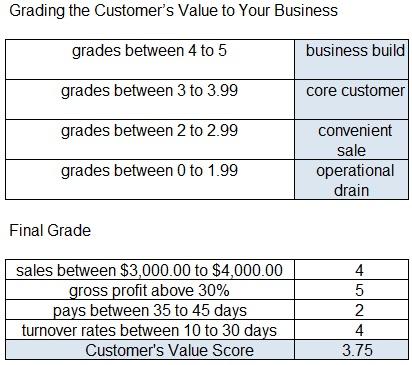 Final Customer Grade