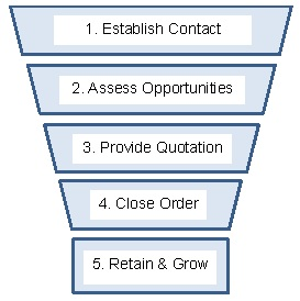 Five-Step-Sales-Funnel