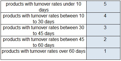 Customer-Value-Inventory-Turnover-Rates