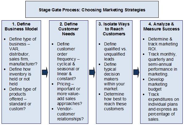 Stage-Gate-Process-Marketing-Strategies