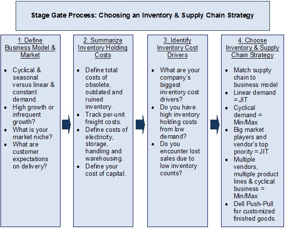 Use Stage Gate Process To Choose An Inventory Management