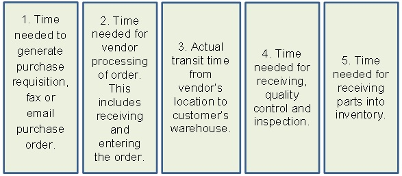 Inventory-Replenishment-Times