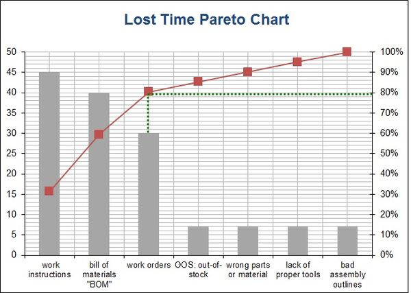 Manufacturing-Lost-Time-Pareto-Chart