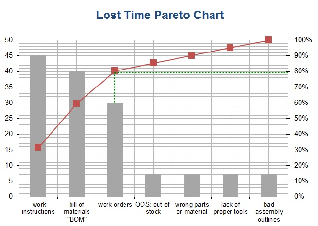 Manufacturing Essentials Sample Pareto Excel Chart For Lost Time