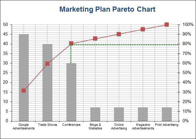 Pareto-Chart-Marketing-Plans