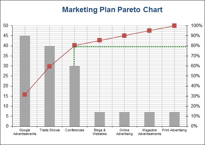 Small Business Marketing Pareto Charts  Your Marketing Plans