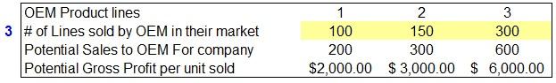 OEM-Market-Breakdown
