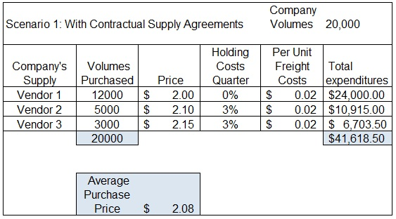 Contractual-supply-agreement-holding-costs