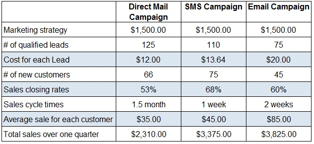 Calculating-cost-of-leads-on-marketing-campaigns
