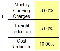 Carrying charges freight and cost reduction