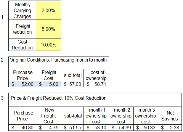 Sample Excel Sheet For Freight Costing  Inventory Cost Reduction