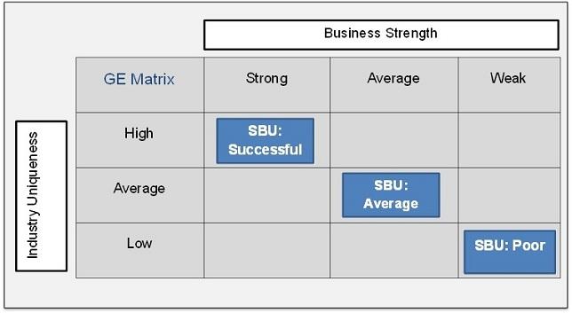 Ge Matrix SBU Grade