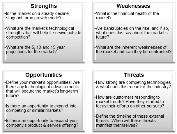 Small Business Market Feasibility With The Swot Analysis