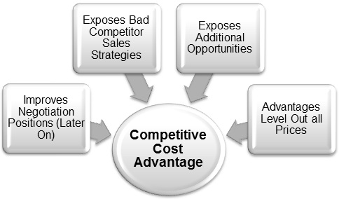Benefits-of-a-Competitive-Cost-Advantage
