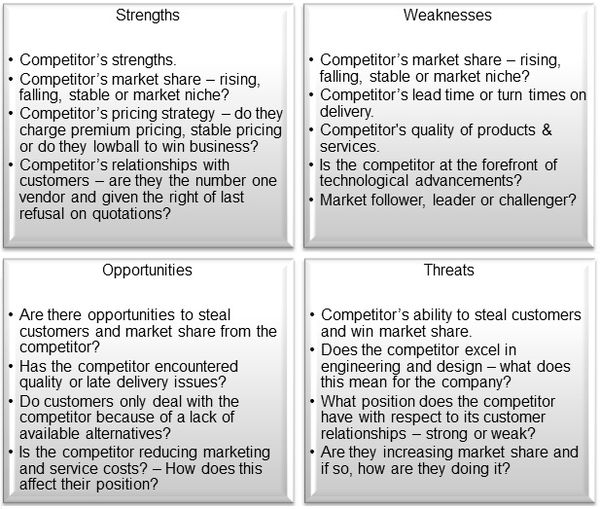 Market Amp Competitor Swot Analysis For Small Amp Medium Sized
