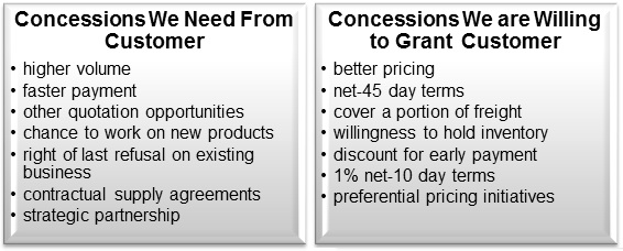 The Role Of Concessions In B2b Sales Negotiation Driveyoursucce