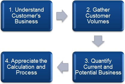 Four-step-process-to-an-OEM-gap-analysis