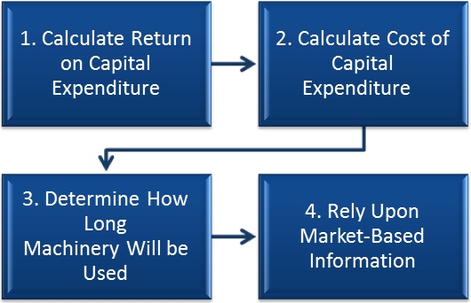 Four-Steps-to-Making-a-Decision-on-a-Capital-Expenditure