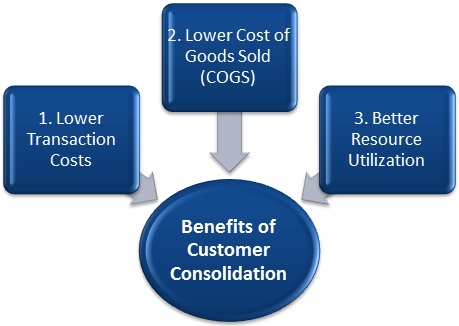 Consolidating-Customer-Base-Through-Distribution
