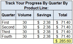 Tracking-freight-costs-by-product-line-by-quarter