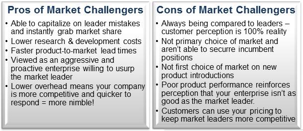 Market challenger in a mature market