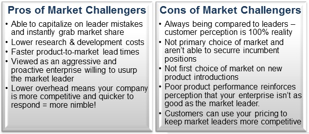 Should Your Company be a Market Follower, Market Leader, or