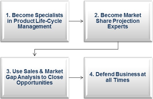 Four-Steps-to-Become-Market-Experts