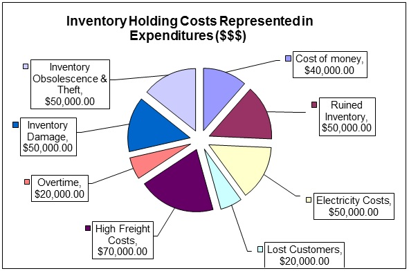 Sample-Inventory-Costing-Excel-Sheet-Pie-Chart-of-Holding-Cost-Expenditures