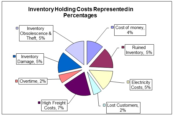 Sample-Inventory-Costing-Excel-Sheet-Pie-Chart-of-Holding-Cost-Percentages