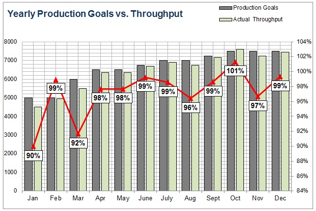 Production Tracking Excel Sheet Yearly Throughput Bar Chart