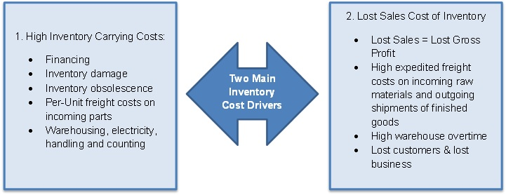 Two main inventory cost drivers high holding costs and lost sales