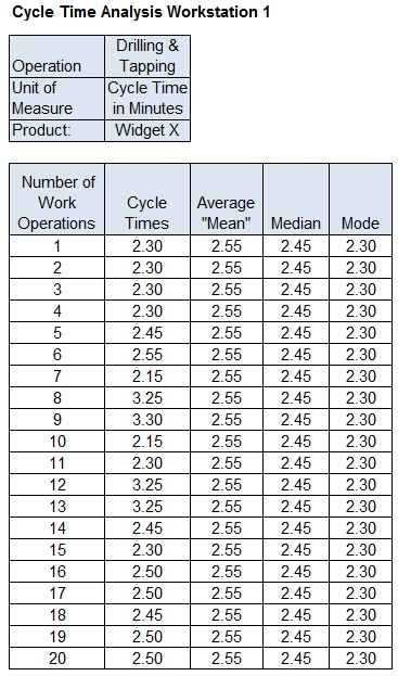 Essential Cycle Time Analysis: Costs of Manufacturing Lost