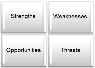 Supply Chain SWOT Analysis Tool