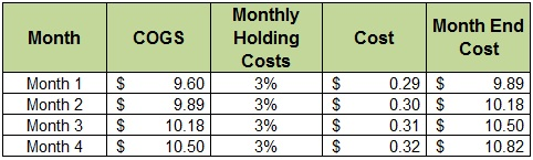 Inventory-Carrying-Costs-Versus-Volume-Purchases-Four-Month-Example