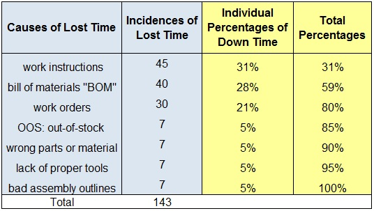 Summary-Lost-Time-Pareto-Chart
