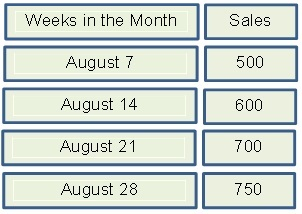 Safety-Stock-Weekly-Breakdown-Sales