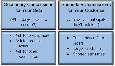 Secondary Concessions For Sales and Customer