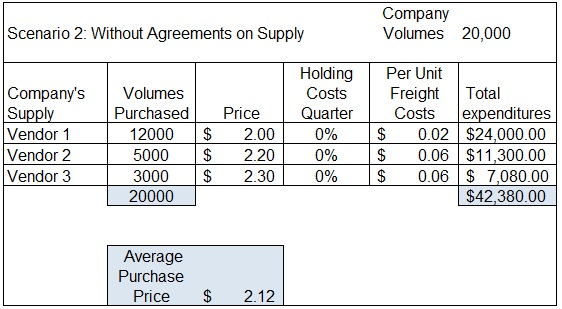 Without-contractual-supply-agreements-higher-freight-higher-prices