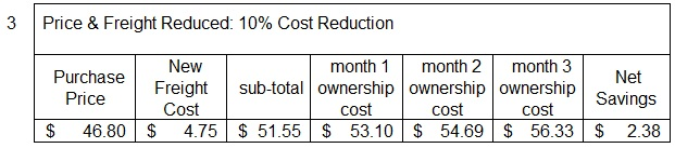Purchasing Costs with cost reduction