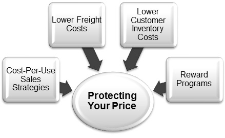 Protecting-your-pricing-in-a-B2B-market