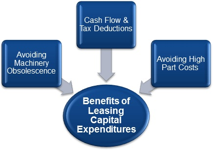 Benefits-of-Leasing-Capital-Expenditure-and-Fixed-Assets