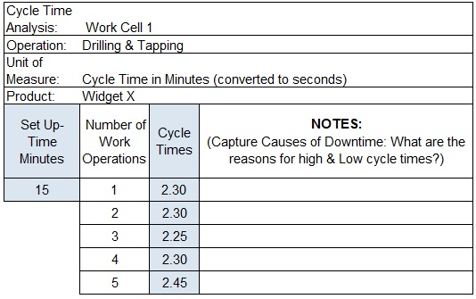 The Study of the Cycle Time Improvement by Work‐In‐Process ...
