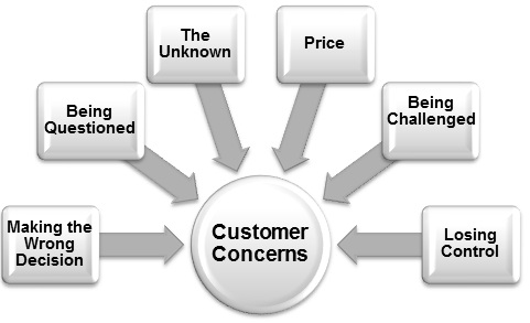 Customer-fears-and-concerns-in-purchasing-decisions