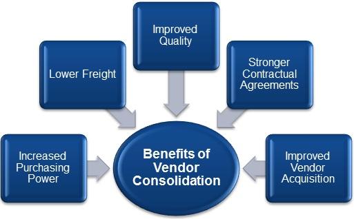 Benefits-of-vendor-consolidation