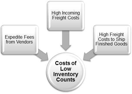 Direct-Costs-Of-Low-Inventory-Counts